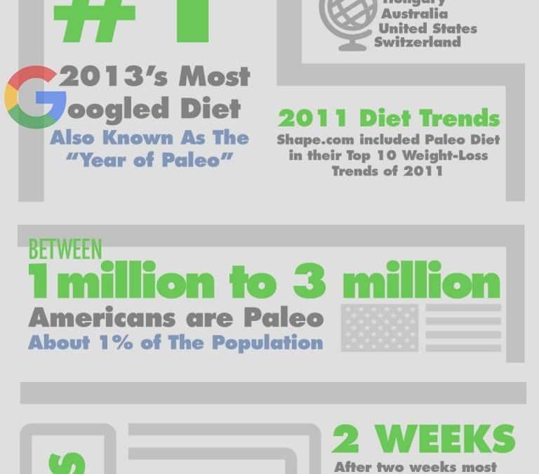 Paleo Statistics